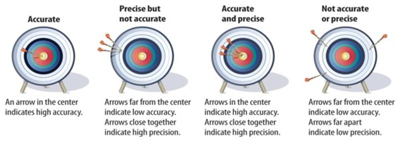 exact ly と precise ly と accurate ly はどう違いますか hinative