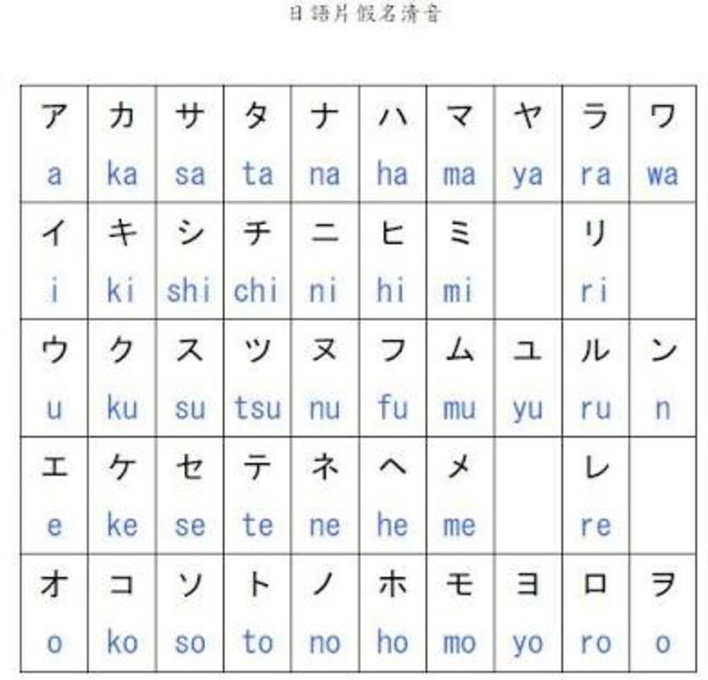 片仮名 - Katakana - JapaneseClass.jp