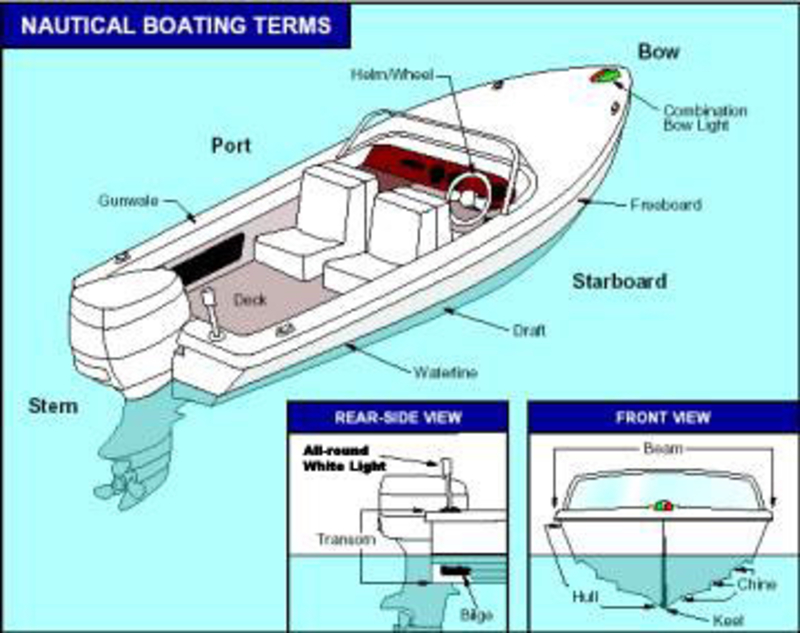 Boat Terminology Diagram.Boat Terms Diagram Wiring Diagram